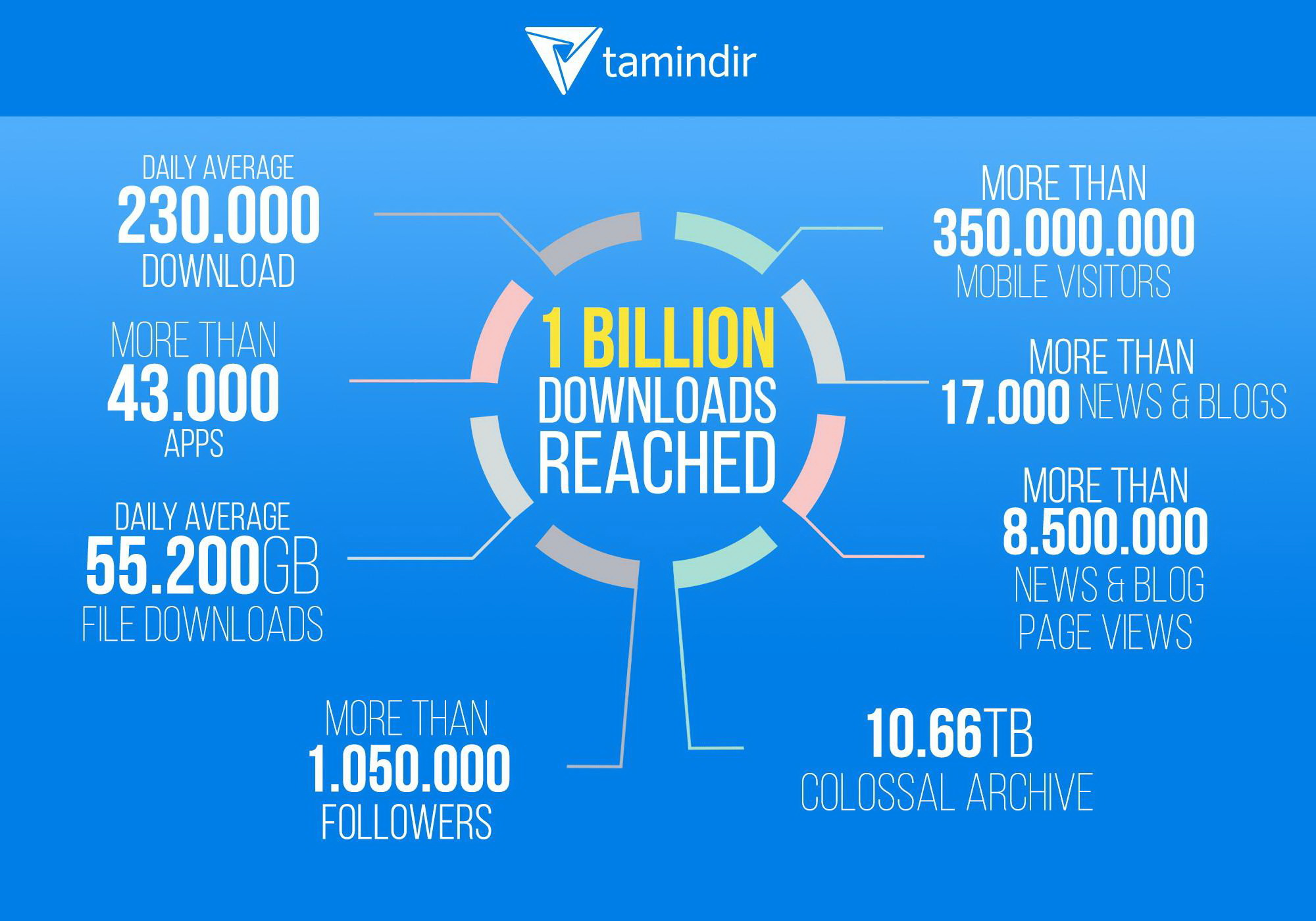 Tamindir.com 1 Billion Downloads